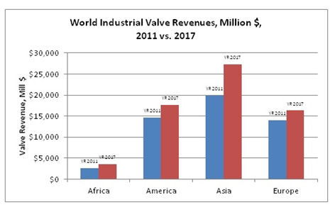 World Industrial Valve Market To Grow 27 By 2017