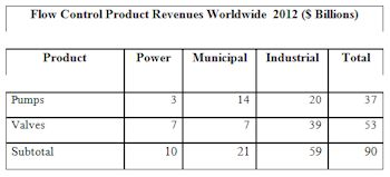 Flow Control Product Revenues Worldwide 2012 (Image: McIlvaine)