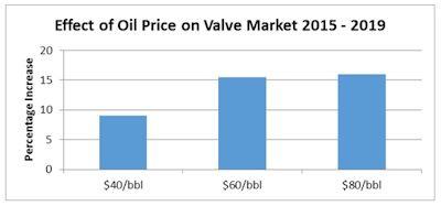 Effect of oil price on valve market 2015-2019 (Image: McIlvaine Company)