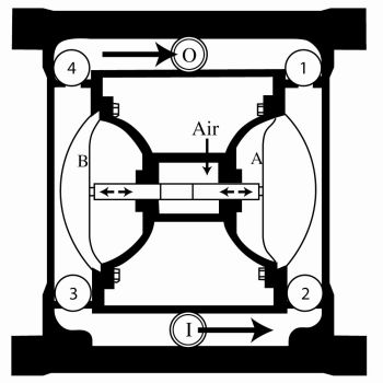 Principles of operation of AODD pumps (Image: Triark Pumps)