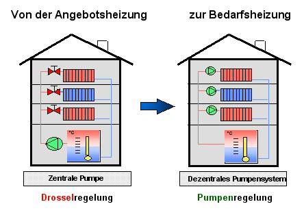 ish 2005 neuheiten heizungs und kondensatpumpen. Black Bedroom Furniture Sets. Home Design Ideas