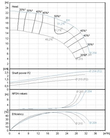 Pump performance chart with curves for different impeller diameters