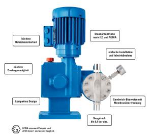 Lewa diaphragm metering pump for plant engineering ccuart Gallery