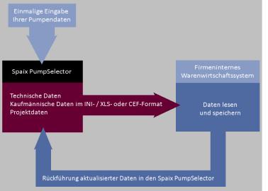 Die Abbildung verdeutlicht das Prinzip des Spaix ProjectAdapters TXT/XML, der den bidirektionalen Datenaustausch zwischen Spaix und externen Systemen ermöglicht. (Foto: VSX – Vogel Software GmbH, Dresden)