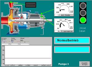 The pump as process monitor
