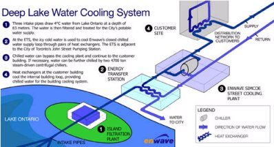 Deep Lake Water Cooling System