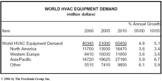 World HVAC Equipment Demand to Exceed $65 Billion in 2010