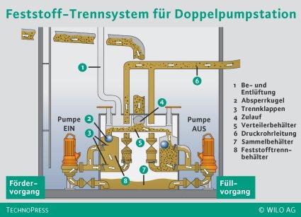 Feststofftrennsystem verhindert Blockaden