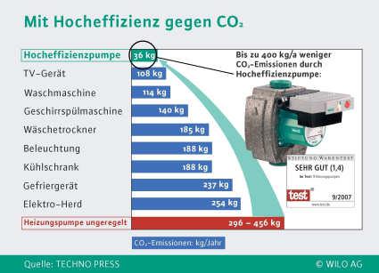 """""""Energiesparmeister 2008"""": Platzverweis für alte Stromfresser"""