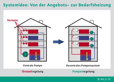 WILO SE: Auszeichnung für Dezentrales Pumpensystem