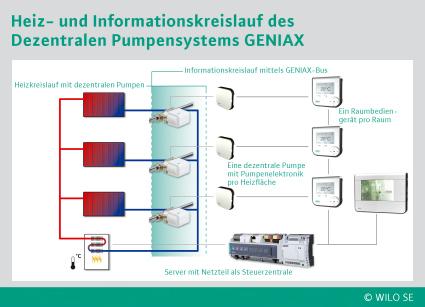 """Dezentrales Pumpensystem """"Geniax"""" von Wilo"""