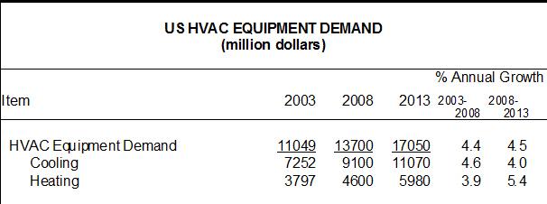 US Demand For HVAC Equipment to Reach $17 Billion in 2013