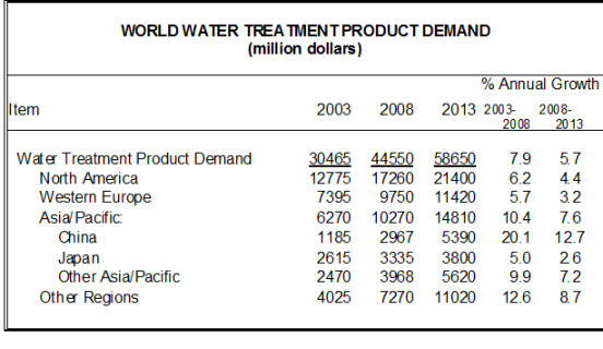 Global Demand for Water Treatment Products
