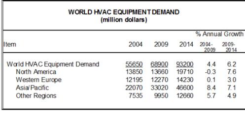Global Demand for HVAC Equipment to Reach $93.2 Billion In 2014