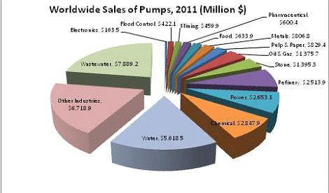 43 Percent of the Industrial Pumps Sold This Year Will Be Installed in Asia