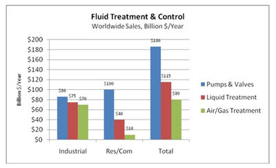 Fluid Treatment and Control Market is $381 Billion/yr