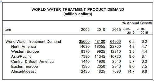 World Demand for Water Treatment Products to Approach $65 Billion in 2015