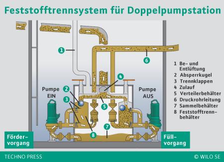 Fertigpumpstationen: Innovatives Feststofftrennsystem für die Abwasserentsorgung