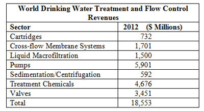 World's Drinking Water Plants to Spend $18.5 Billion on Treatment and Flow Control this Year