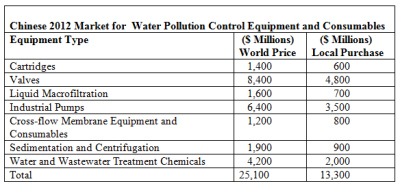 China is the Largest Market for Water Treatment Equipment and Consumables