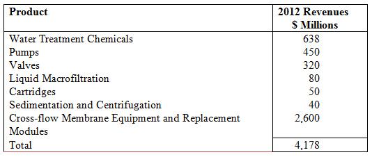$4.2 Billion Desalination Market for Pumps, Valves, Filters and Chemicals