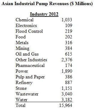 Asian Industrial Pump Sales to Reach $16 Billion This Year