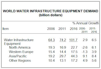 Global Demand for Water Infrastructure Equipment to Exceed $101 Billion in 2016