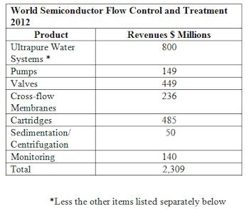 Semiconductor Industry to Spend $2.3 Billion for Flow Control and Treatment Products