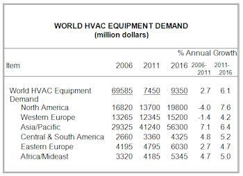 Global Demand for HVAC Equipment to Reach $107 Billion in 2016