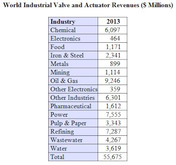 Industrial Valve Sales Will Exceed $55 Billion Next Year