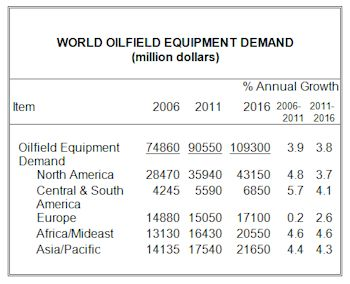 Global Demand for Oilfield Equipment to Reach $109 Billion in 2016