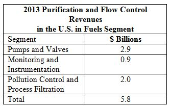 Purification and Flow Control Revenues of $5.8 Billion in the U.S. in 2013