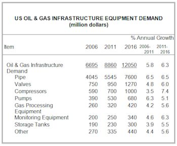 US Demand for Oil and Gas Infrastructure Equipment to Exceed $12 Billion in 2016