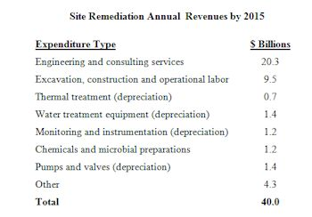 $40 Billion World Site Remediation Annual Market by 2015