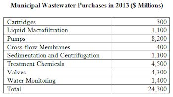 Municipal Wastewater Treatment and Flow Control Revenues to Exceed $24 Billion in 2013