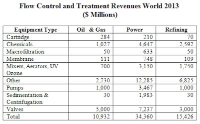 $61 Billion Flow Control and Treatment Market in 2016 in the Energy Sector