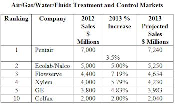 Mergers Create New Leaders in the $340 Billion Air/Gas/Water/Fluids Treatment and Control Markets