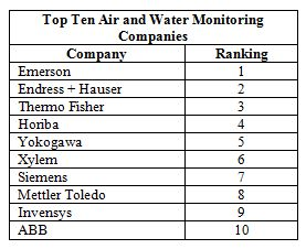 Top Ten Air and Water Monitoring Companies Have 21 Percent of the Total Market