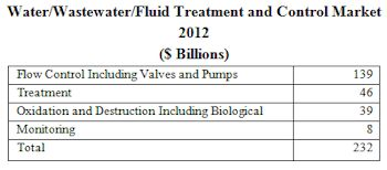 Many Double Digit Growth Niches in the Water/Wastewater Treatment and Control Market