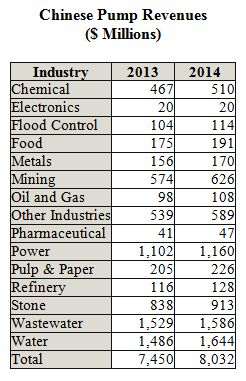 Chinese Pump Revenues to Exceed $8 Billion in 2014
