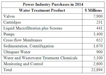 Power Industry to Spend More than $22 Billion for Water Flow and Treatment Next Year