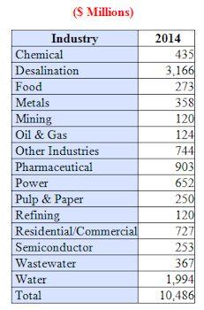 Cross-flow Membrane Market Revenues in 2014 will exceed $10.4 Billion