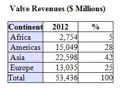 Three Largest Valve Companies have only 5.2 Percent of the Asian Valve Market