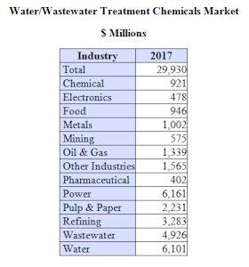 $30 Billion Water/Wastewater Treatment Chemicals Market by 2017