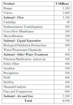 $7 Billion Market for Corrosion Resistant Materials in the Flow and Treatment Markets
