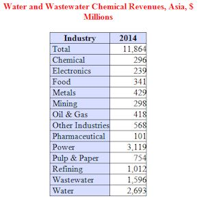 Water and Wastewater Chemical Revenues in Asia to Approach $12 Billion Next Year