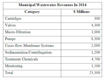 Municipal Wastewater Flow and Treatment Revenues to Exceed $23 Billion In 2014