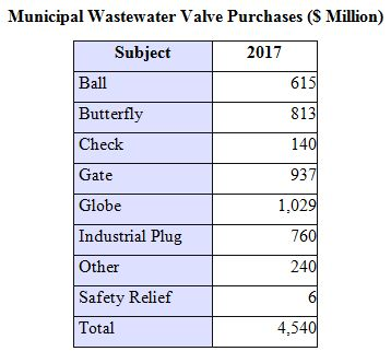 Municipal Wastewater Plants Will Spend $4.5 Billion for Valves In 2017
