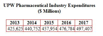 Pharmaceutical Industry Ultrapure Water (UPW) Purchases to Reach $0.5 Billion in 2017