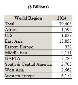 Pump Market to Generate Revenues of $40 Billion In 2014